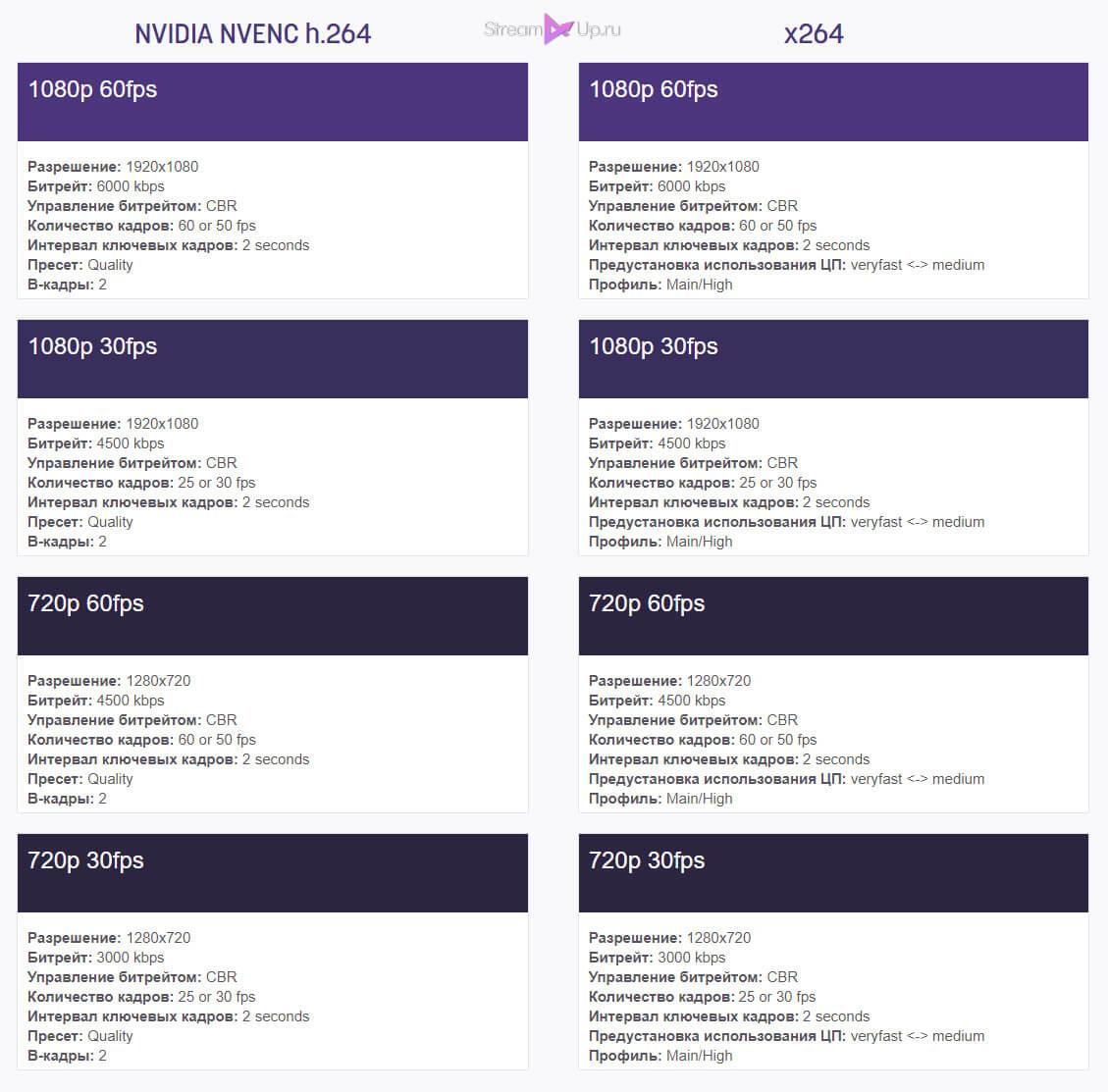 Примеры настроек кодировщика ОБС для разных разрешений